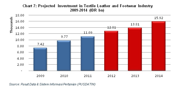 Indonesia textile industry to be prepared for a volatile and