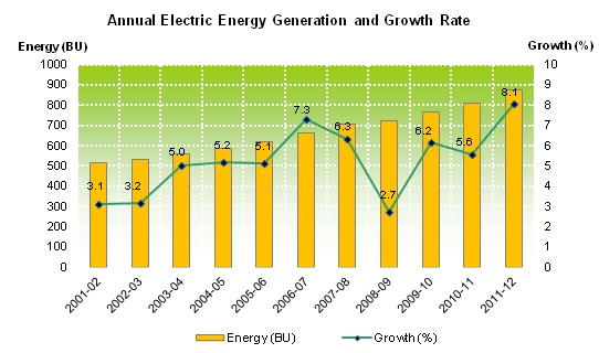 Annual Electricity Energy Generation and Growth Rate