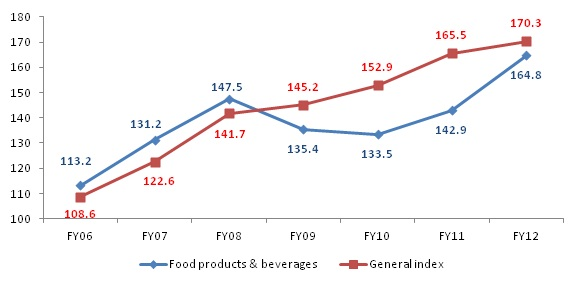 food and beverage companies in singapore Singapore government contact us services survey series 2016: food and beverage the data on food & beverage services are compiled from the results of the.